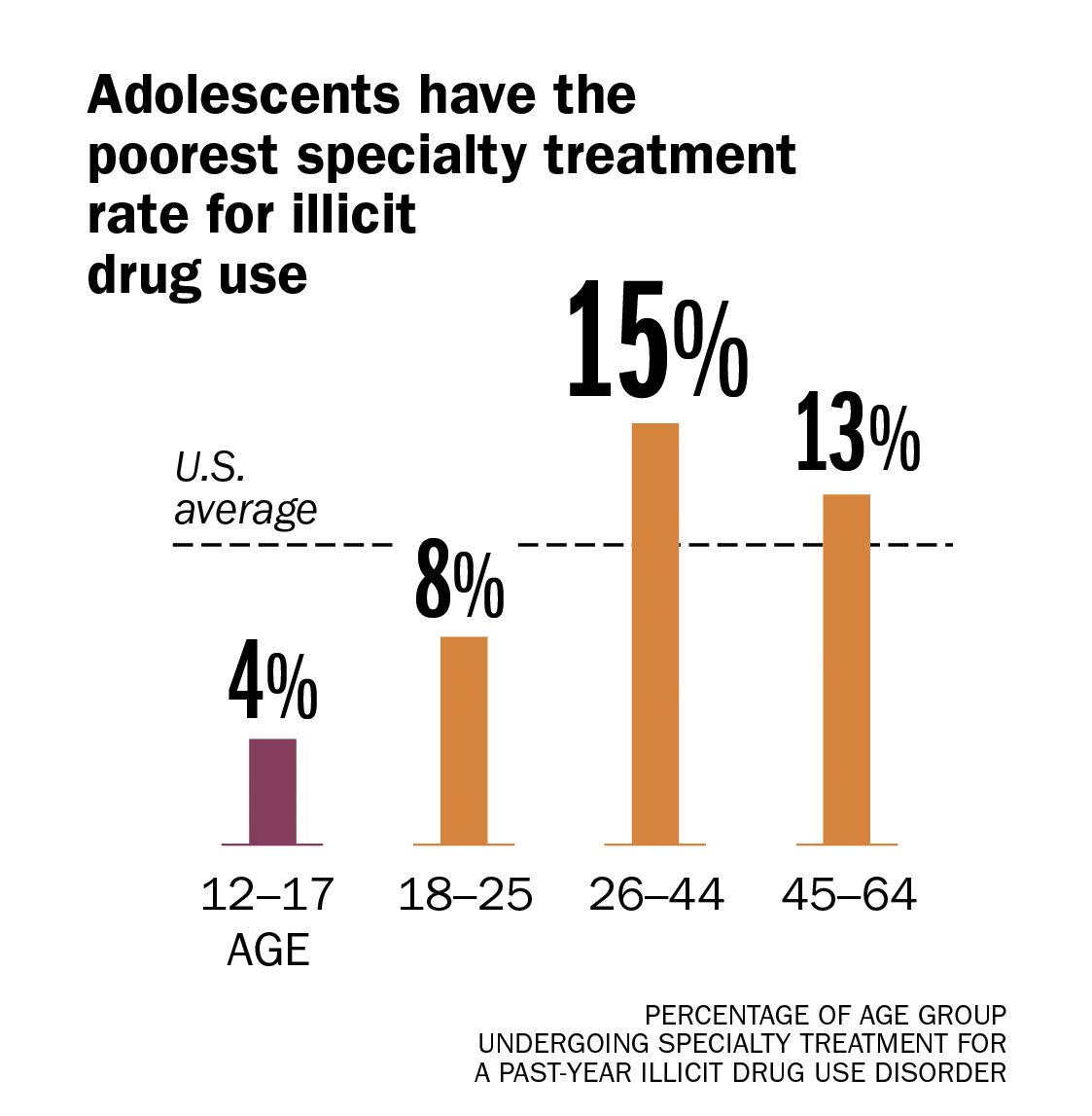 teens are getting more depressed but using fewer drugs Teens Are Getting More Depressed But Using Fewer Drugs 2 drug use treatment rates
