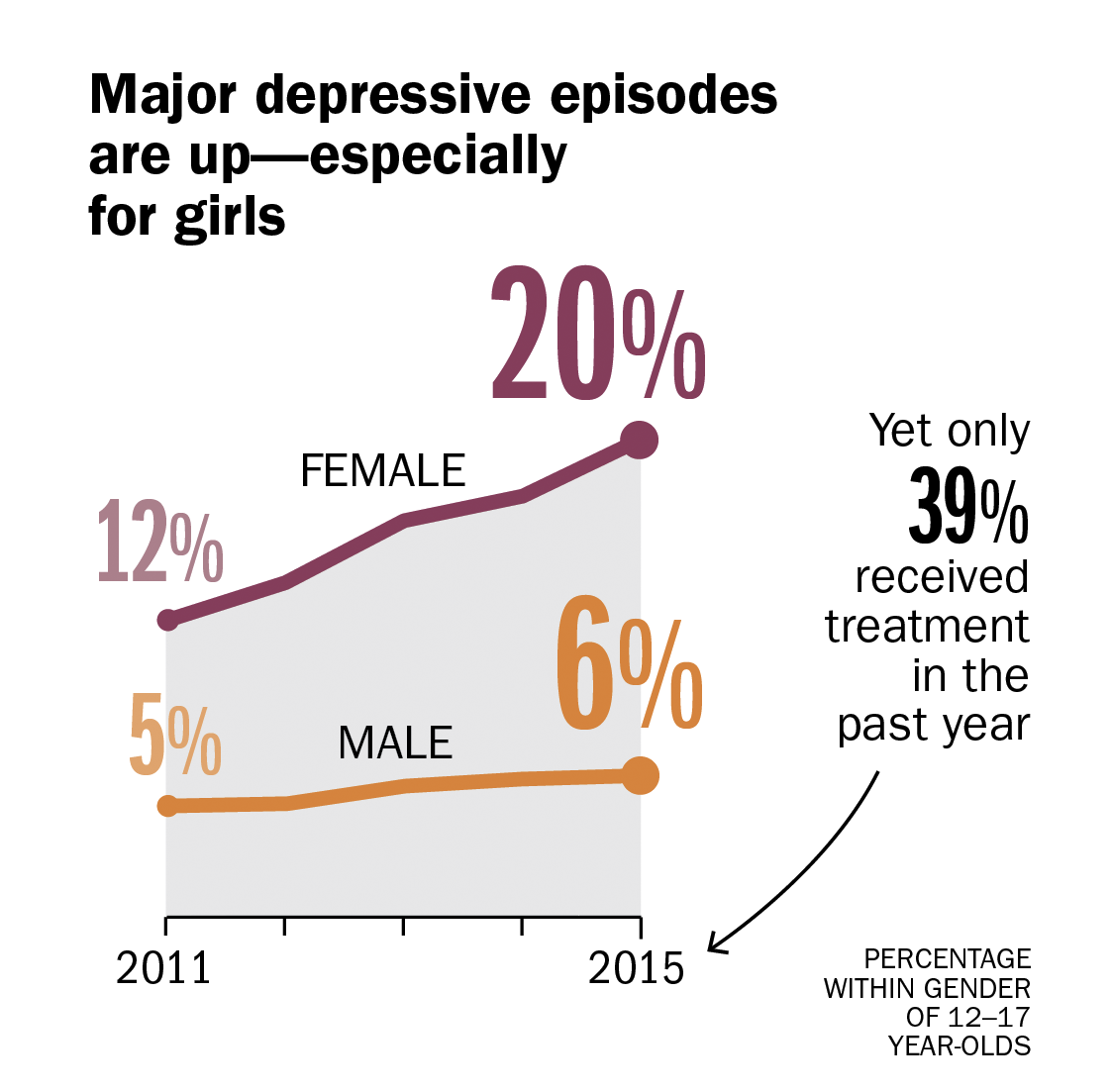 teens are getting more depressed but using fewer drugs Teens Are Getting More Depressed But Using Fewer Drugs 3 depression rates