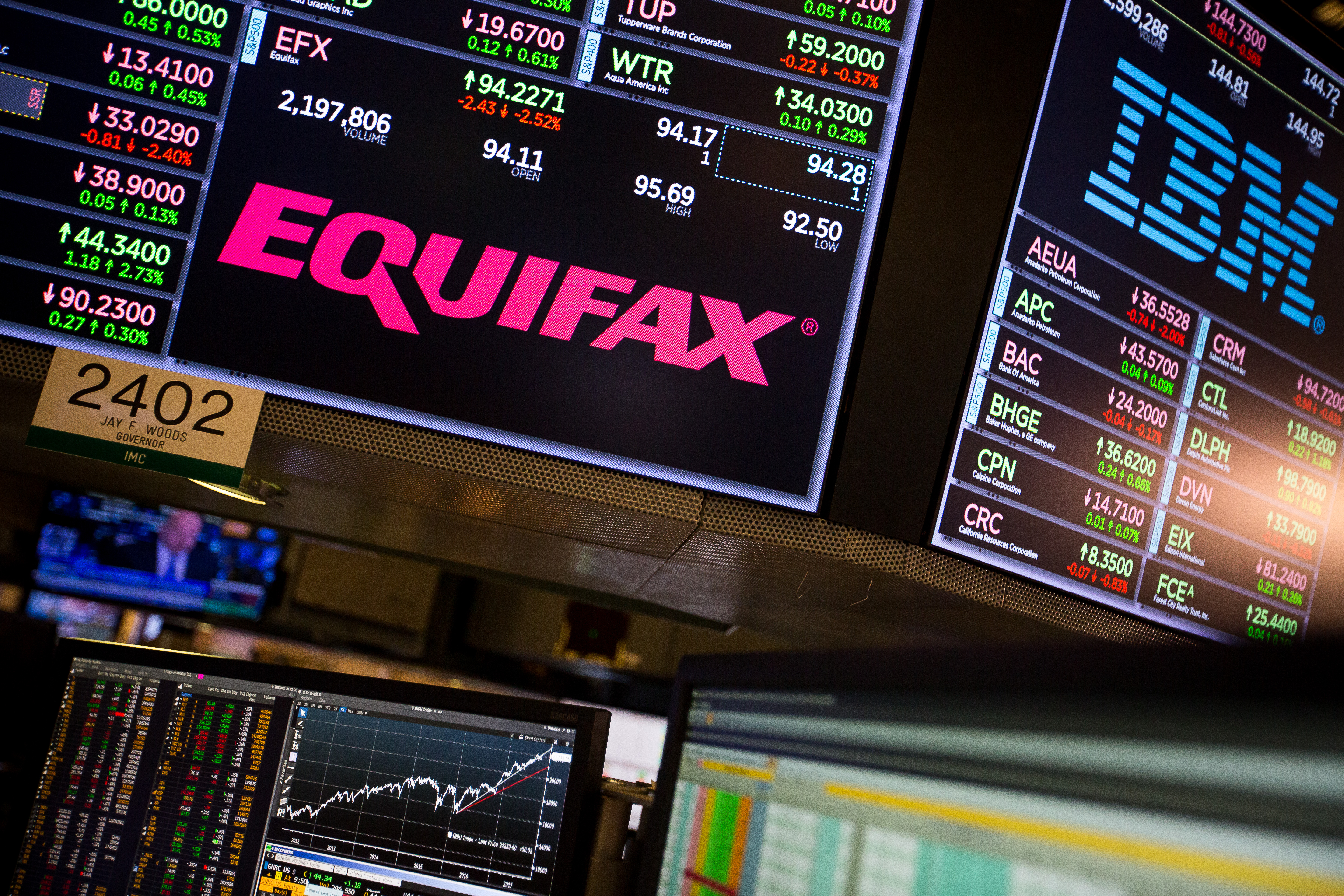 A monitor displays Equifax Inc. signage on the floor of the New York Stock Exchange (NYSE) in New York, Sept. 15, 2017.