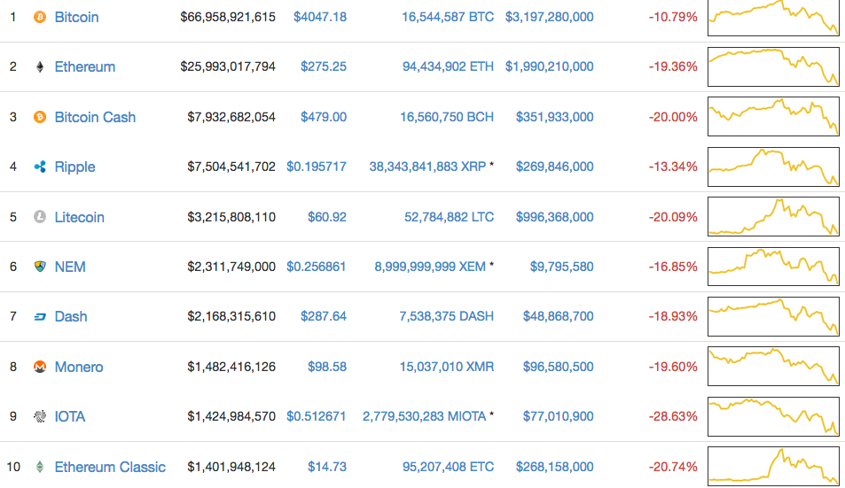A screenshot of the web site coinmarketcap.com taken on Sept. 4 at 11:31 PM ET shows the world's top 10 cryptocurrencies in freefall