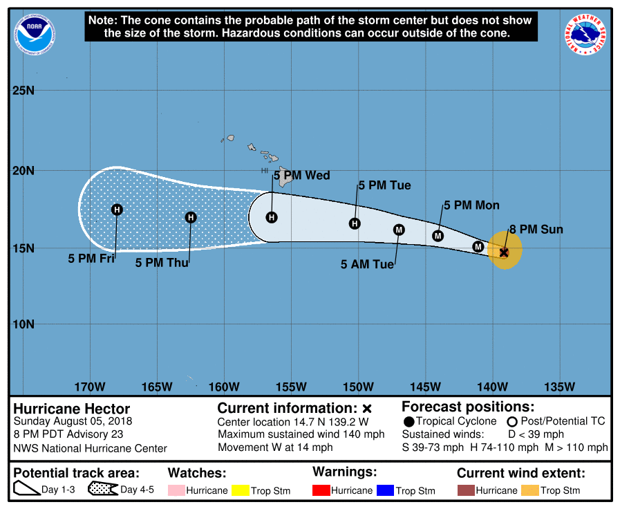 Hurricane Hector is currently 1,130 miles southeast of Hawaii's Big Island