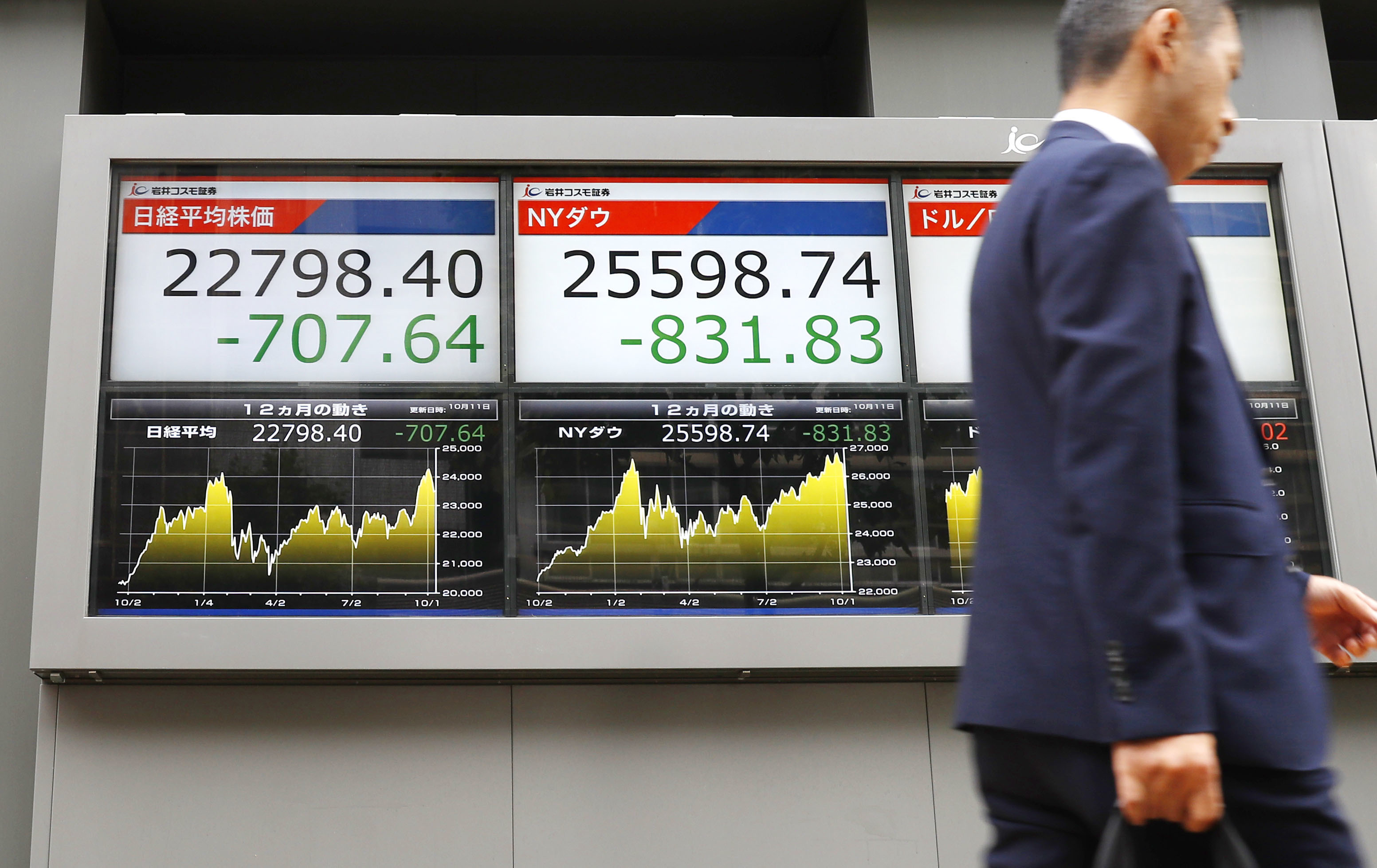 A signboard in Tokyo shows the 225-issue Nikkei Stock Average (L) and the Dow Jones Industrial Average falling sharply on Oct. 11, 2018.