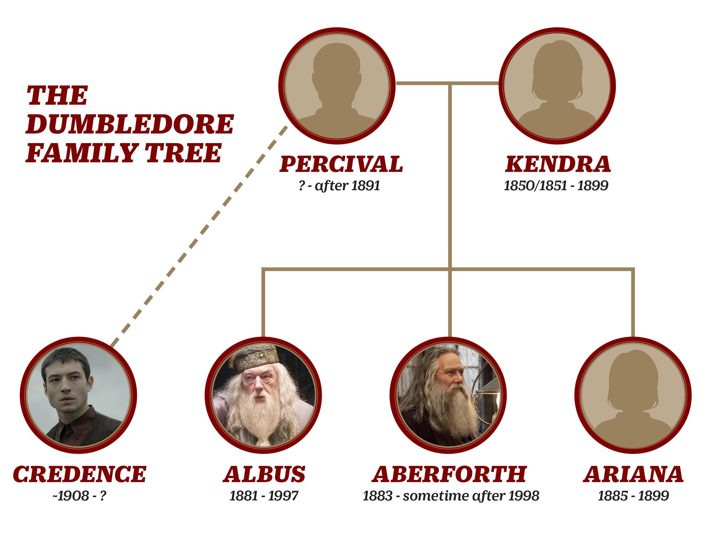 Dumbledore Familie