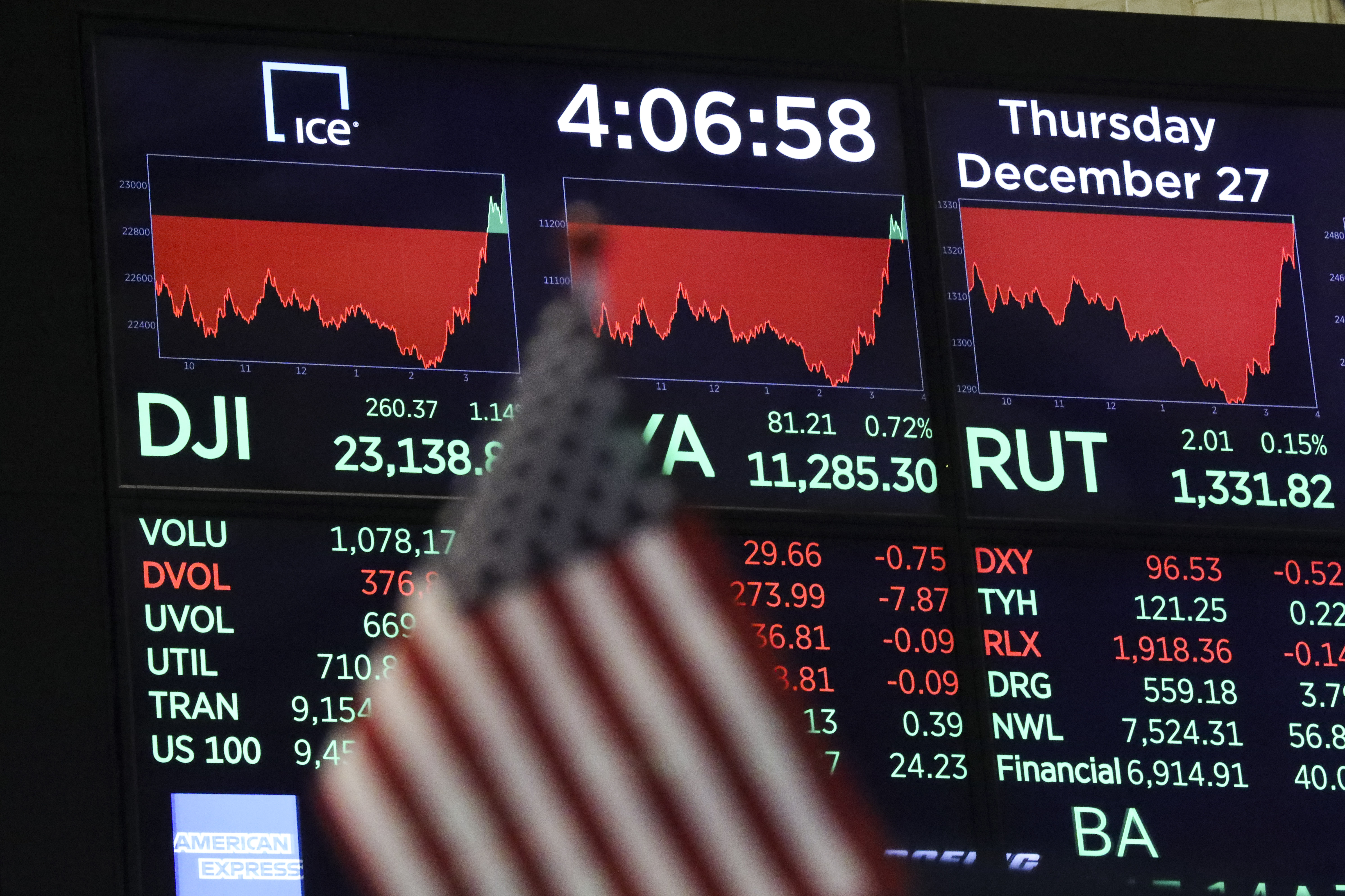 A monitor displays the day's final numbers after the closing bell on the floor of  the New York Stock Exchange (NYSE), December 27, 2018 in New York City. After falling over 600 points earlier in the trading session, the Dow Jones Industrial Average ended the day up 260 points.