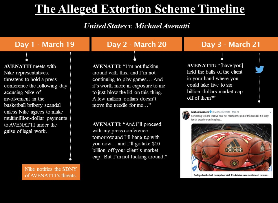 This image provided by the U.S. Attorney's Office for the Southern District of New York on March 25, 2019, shows the timeline of the alleged extortion scheme involving attorney Michael Avenatti.