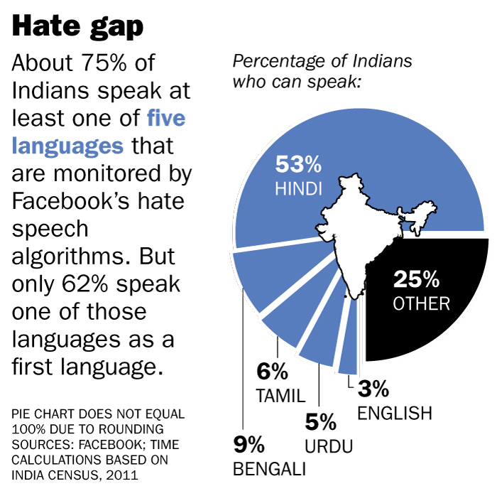Facebook has algorithms to detect hate speech in only four of India's 22 official (or  scheduled ) languages.