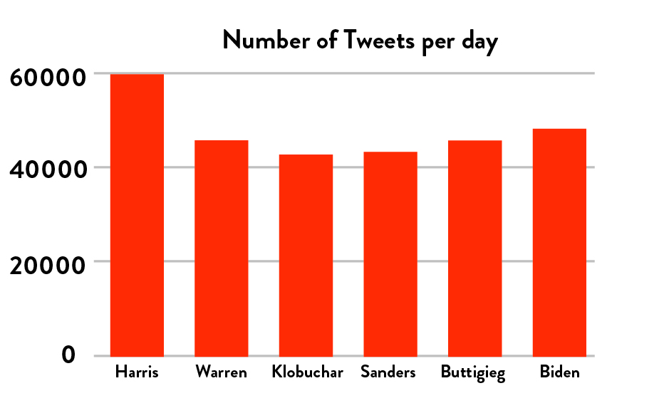 Number of Tweets per day after Democratic candidates launched their campaign to be the 2020 presidential candidate