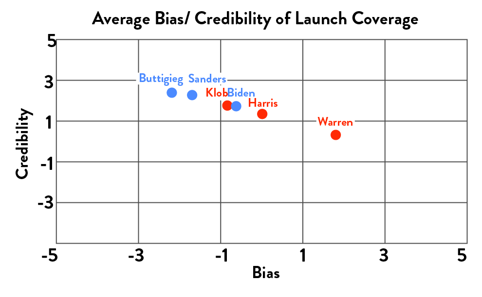 Average bias/credibility of campaign launch coverage for each candidate included in the study