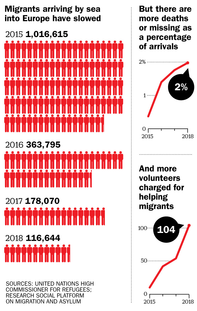 The number of migrants arriving to the E.U. has steadily fallen since 2015. But the proportion dying has risen each year, and so have the number of humanitarians targeted.