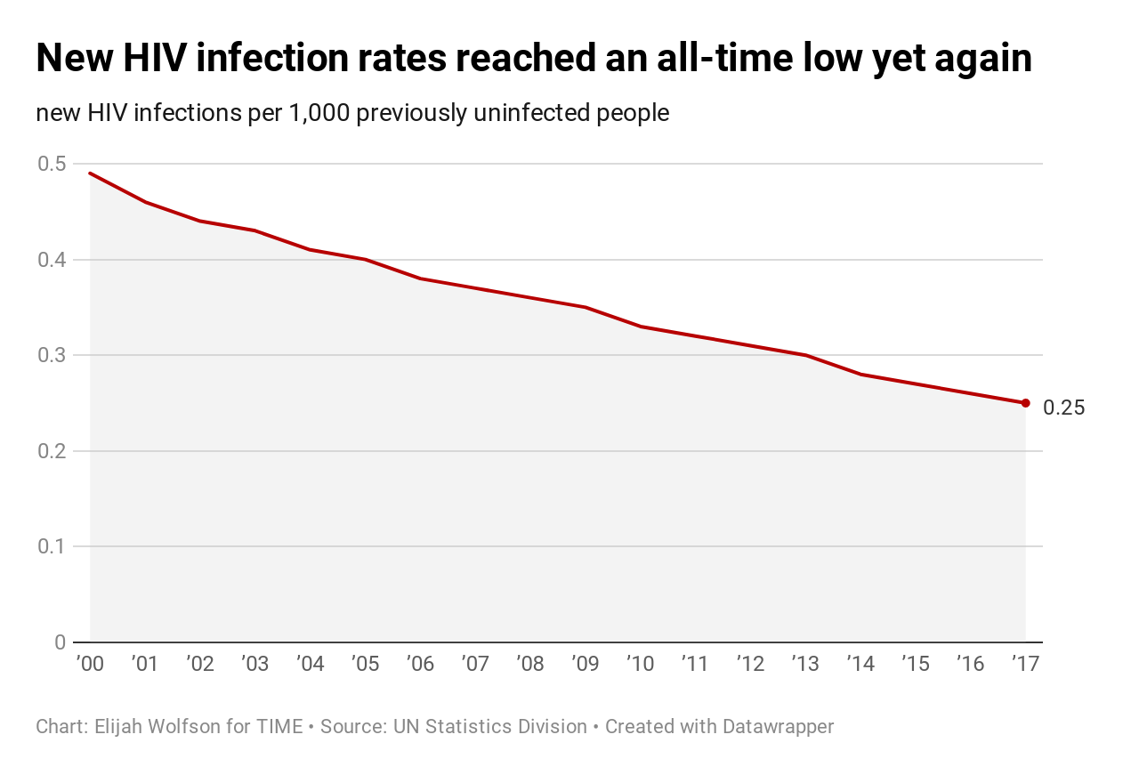 20 ways the world got better in 2019, in charts 20 Ways the World Got Better in 2019, in Charts  HIV infection rates