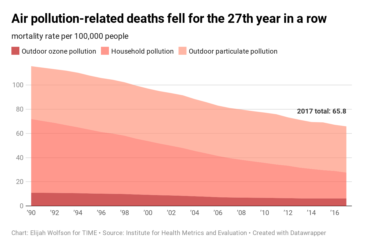 20 ways the world got better in 2019, in charts 20 Ways the World Got Better in 2019, in Charts  air pollution deaths