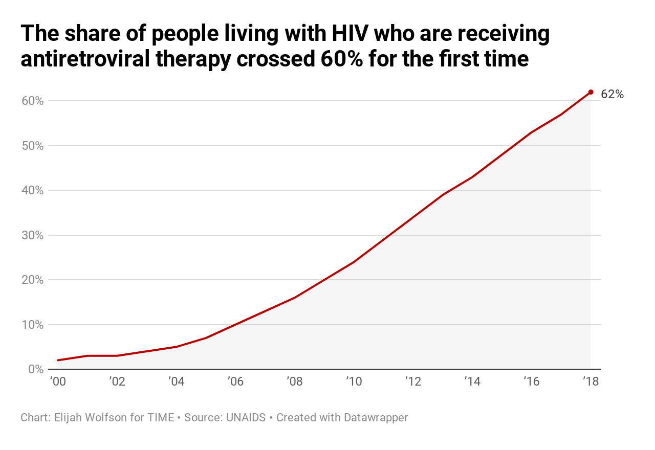 20 ways the world got better in 2019, in charts 20 Ways the World Got Better in 2019, in Charts  anti retroviral rates