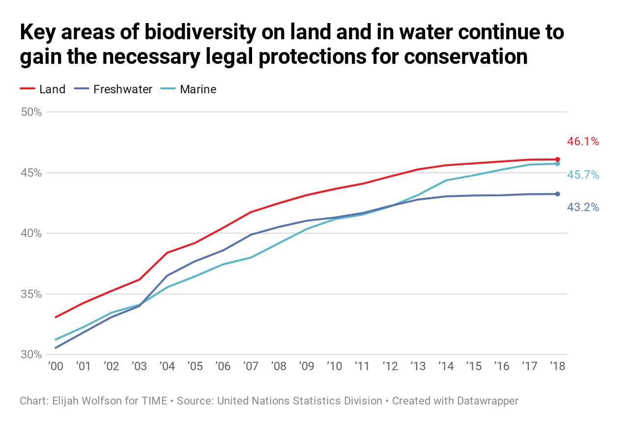 20 ways the world got better in 2019, in charts 20 Ways the World Got Better in 2019, in Charts  biodiversity conservation