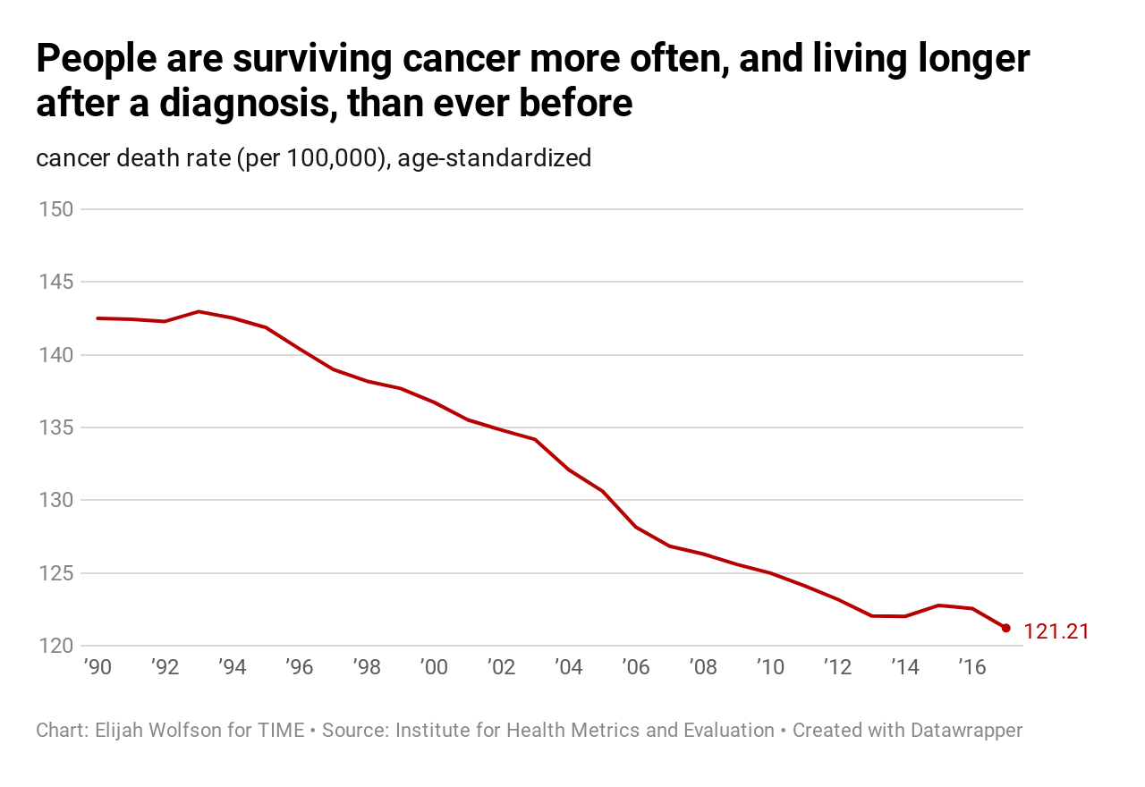 20 ways the world got better in 2019, in charts 20 Ways the World Got Better in 2019, in Charts  cancer death rate