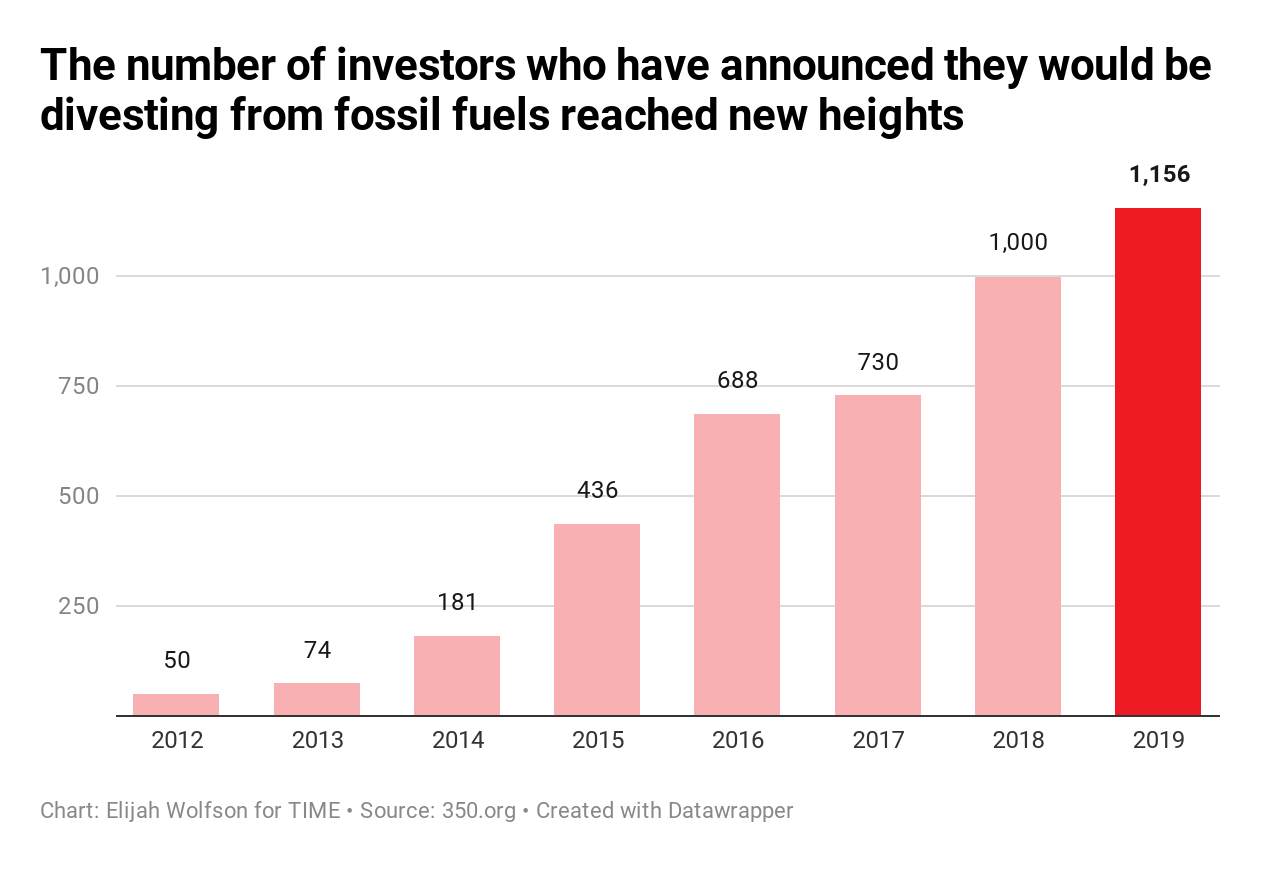 20 ways the world got better in 2019, in charts 20 Ways the World Got Better in 2019, in Charts  divestment count