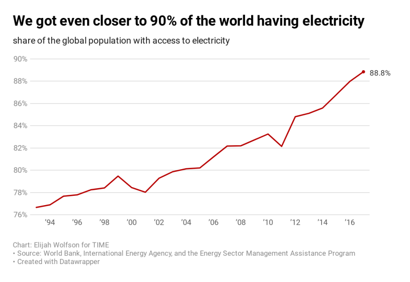 Nearly 90% of the world having electricity in 2019