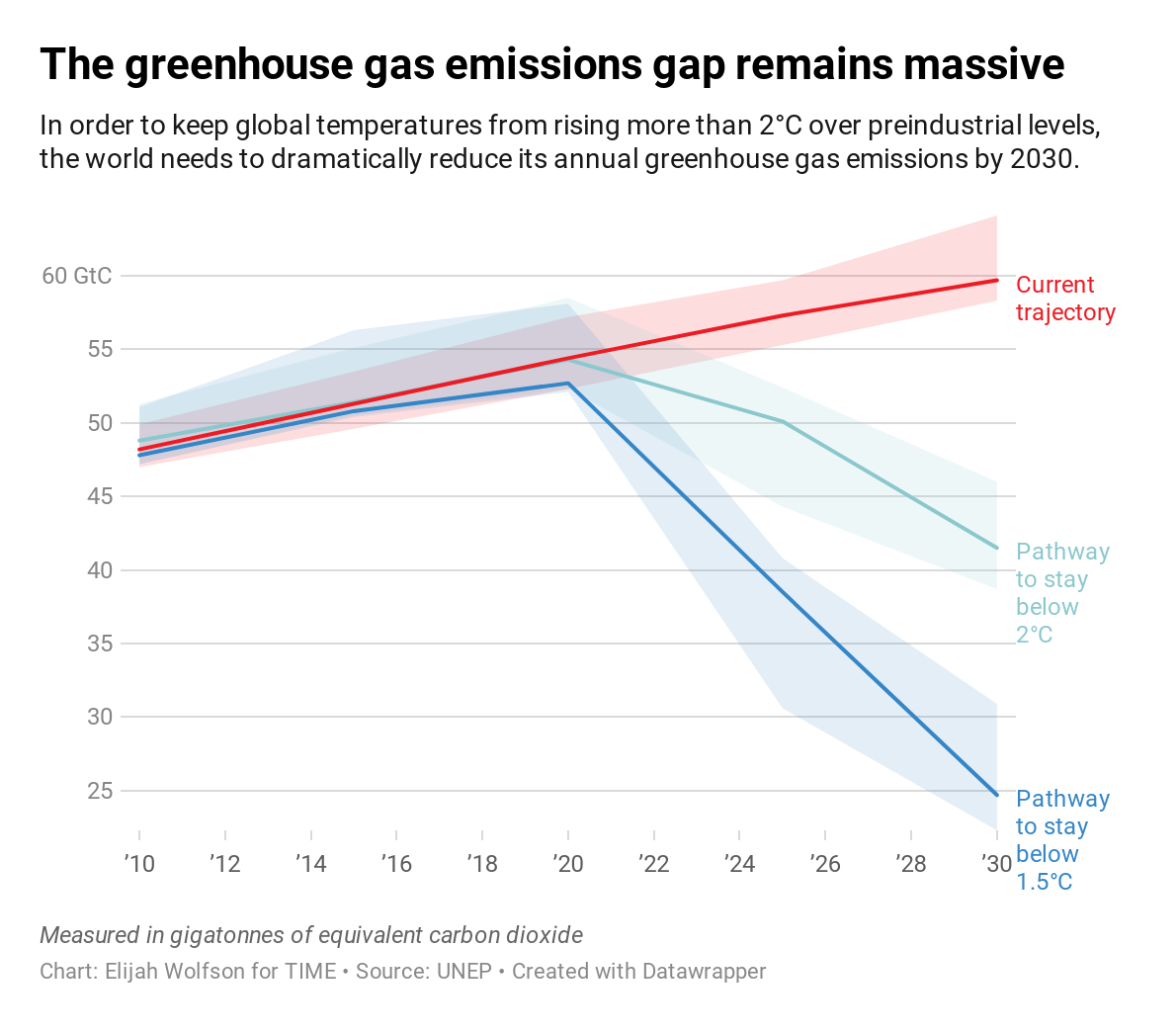 Greenhouse Gas Emissions Need to Fall Over 7% Each Year. We Must Stop Procrastinating
