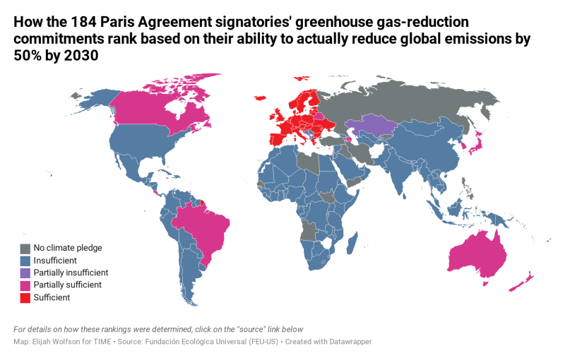 Graphic of Climate goals created by most Asian nations showing they are considered 'insufficient.'