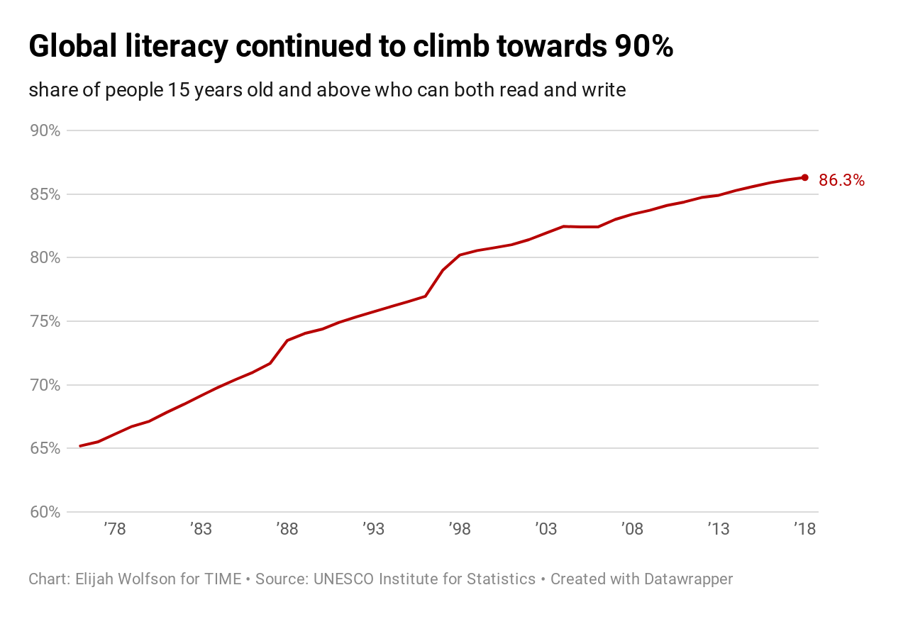 20 ways the world got better in 2019, in charts 20 Ways the World Got Better in 2019, in Charts  global literacy rates