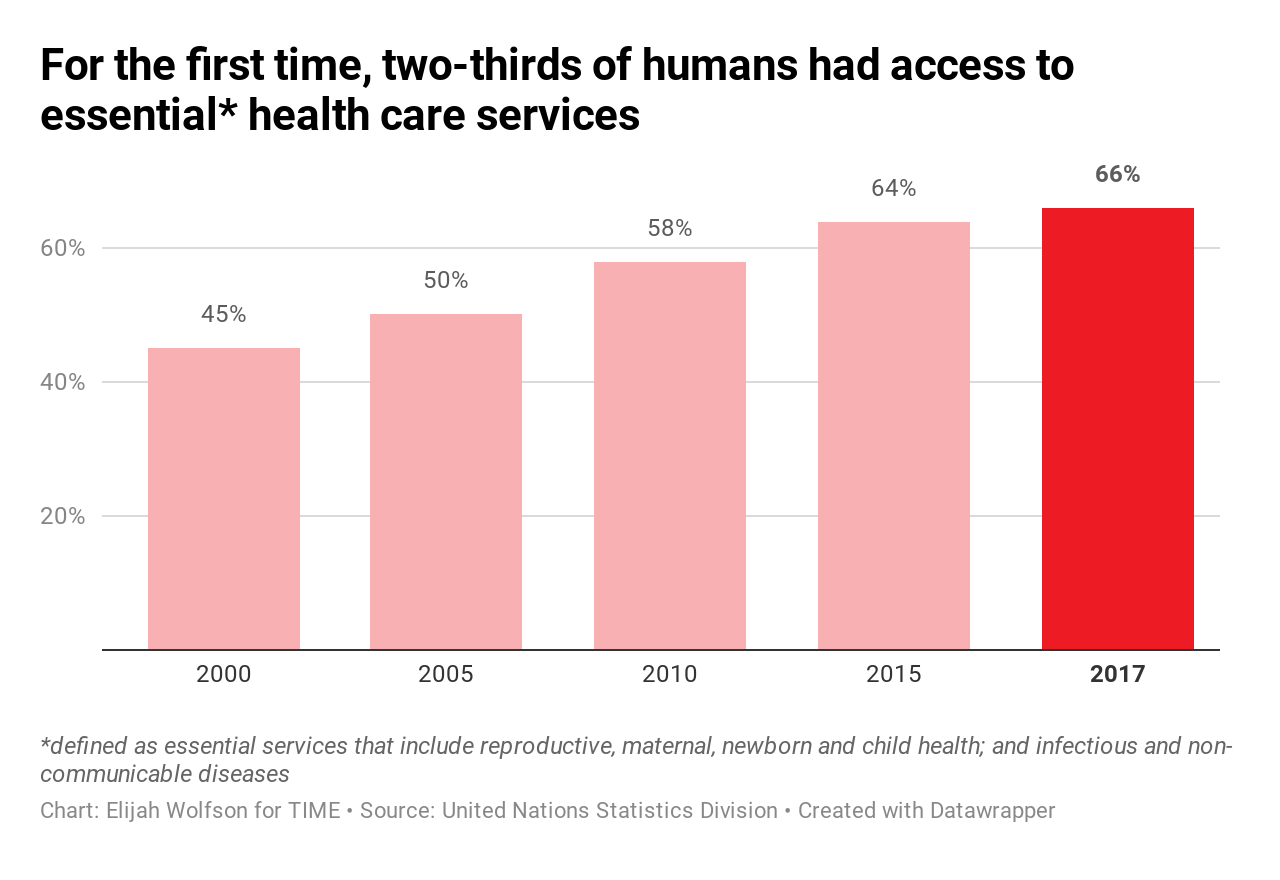 20 ways the world got better in 2019, in charts 20 Ways the World Got Better in 2019, in Charts  health care access