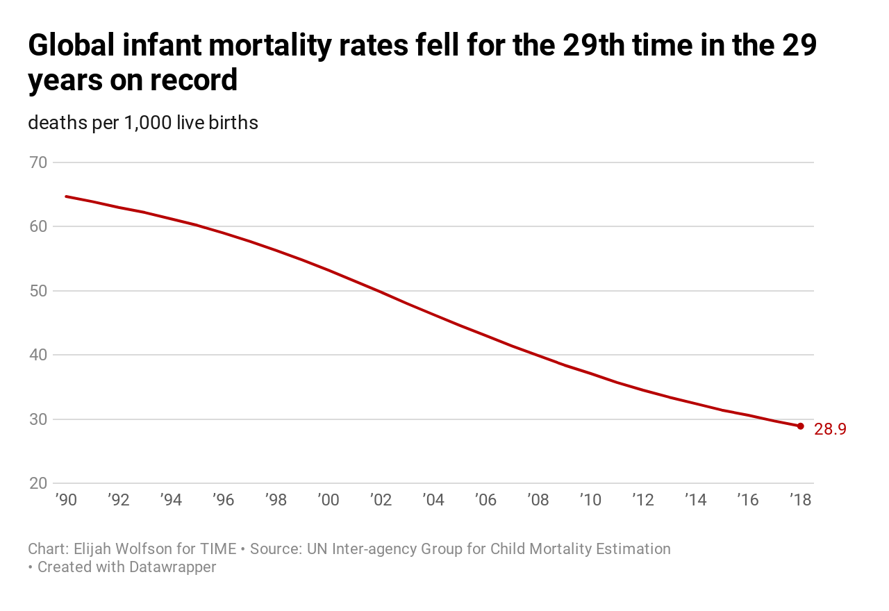 20 ways the world got better in 2019, in charts 20 Ways the World Got Better in 2019, in Charts  infant mortality rates