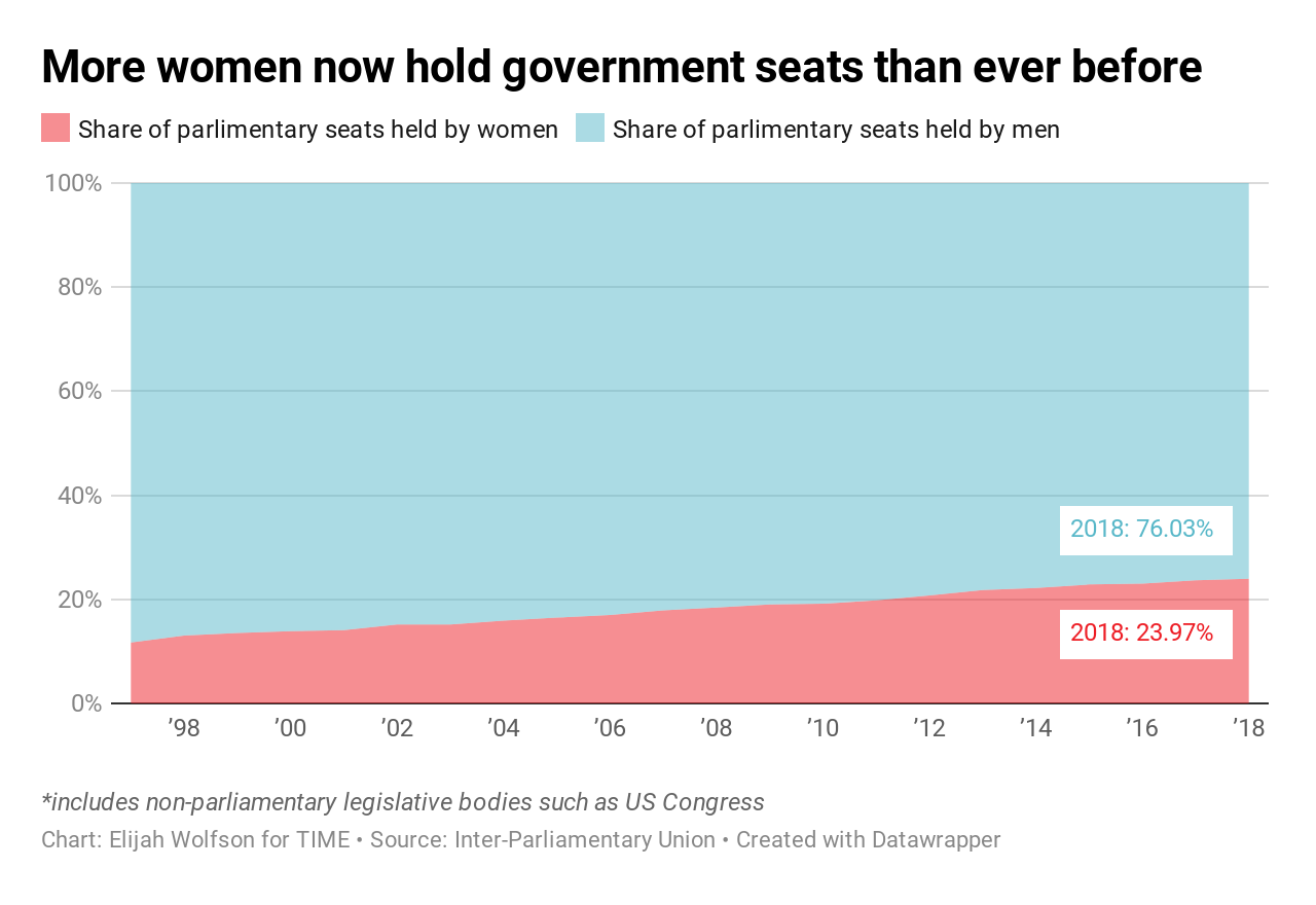 20 ways the world got better in 2019, in charts 20 Ways the World Got Better in 2019, in Charts  parliamentary gender makeup