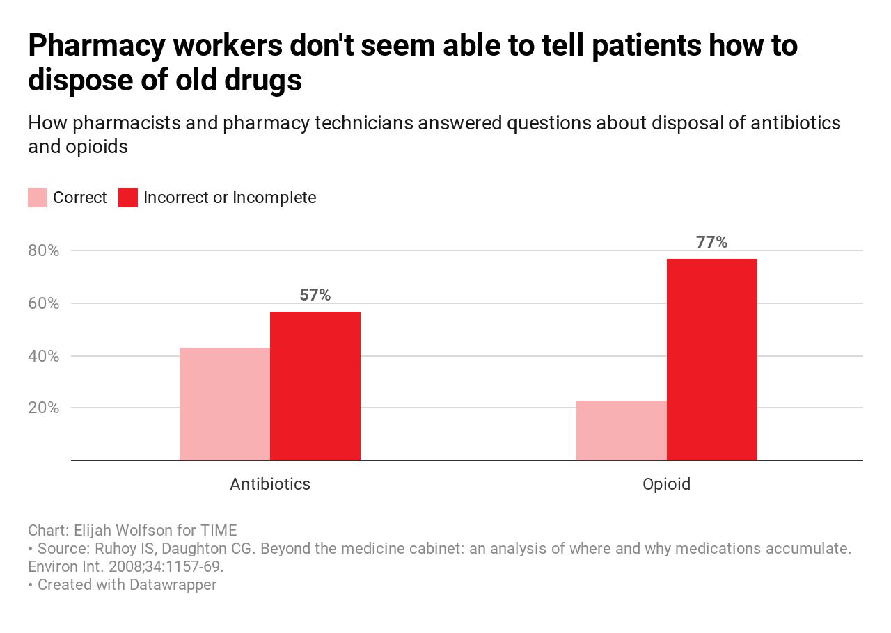 Pharmacies Don't Know How to Dispose of Leftover Opioids and Antibiotics