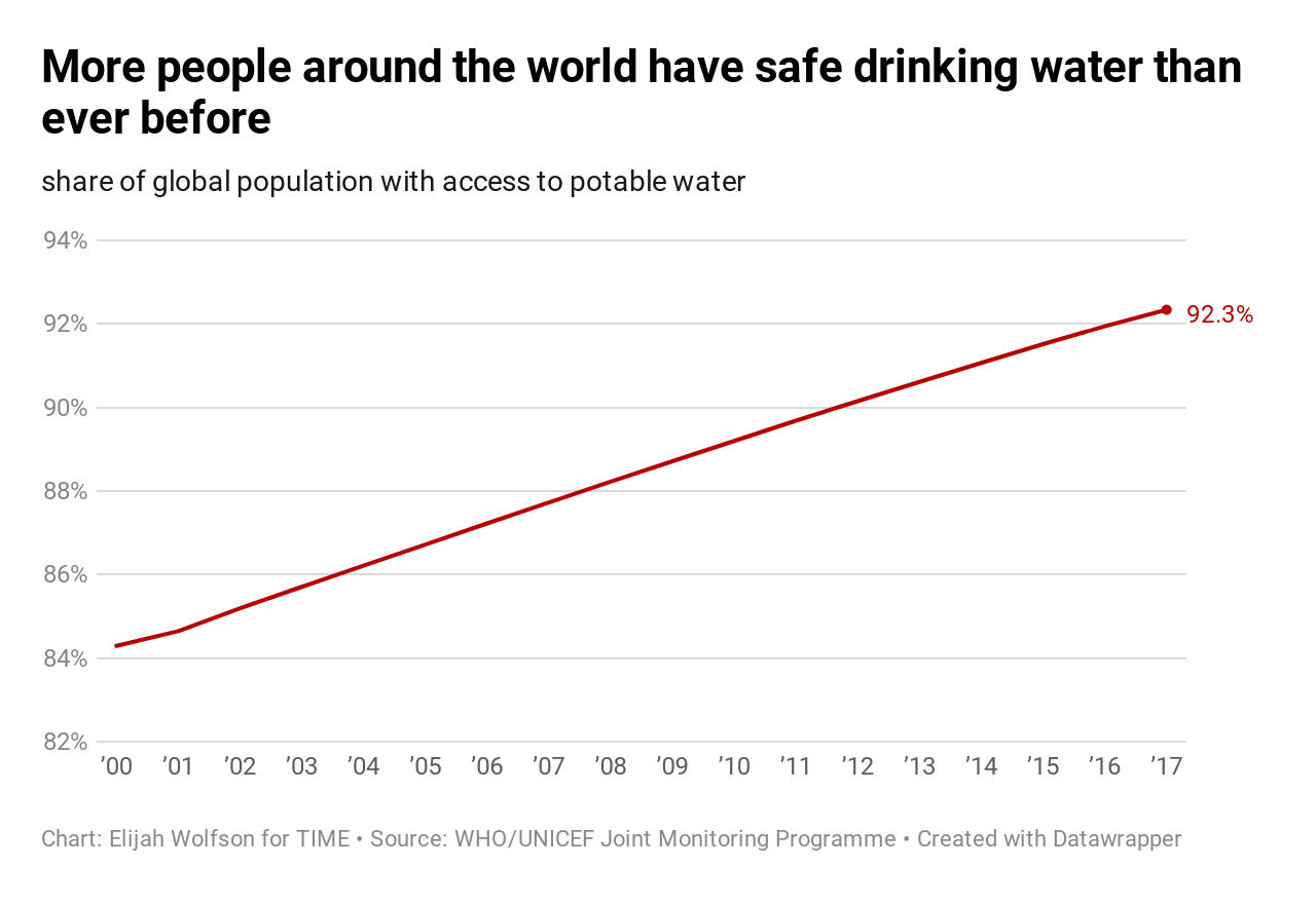 20 ways the world got better in 2019, in charts 20 Ways the World Got Better in 2019, in Charts  potable water access