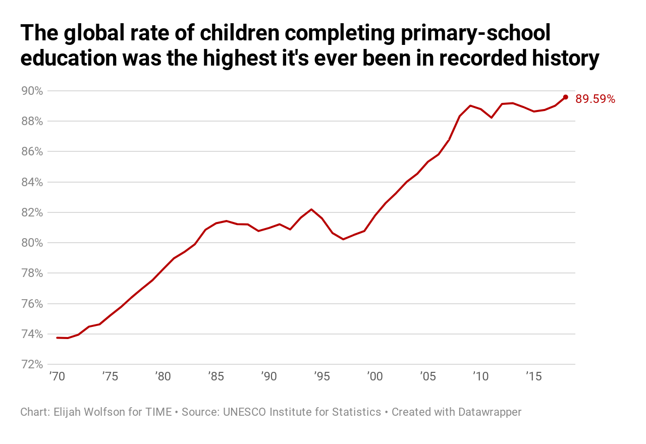 20 ways the world got better in 2019, in charts 20 Ways the World Got Better in 2019, in Charts  primary school completion total