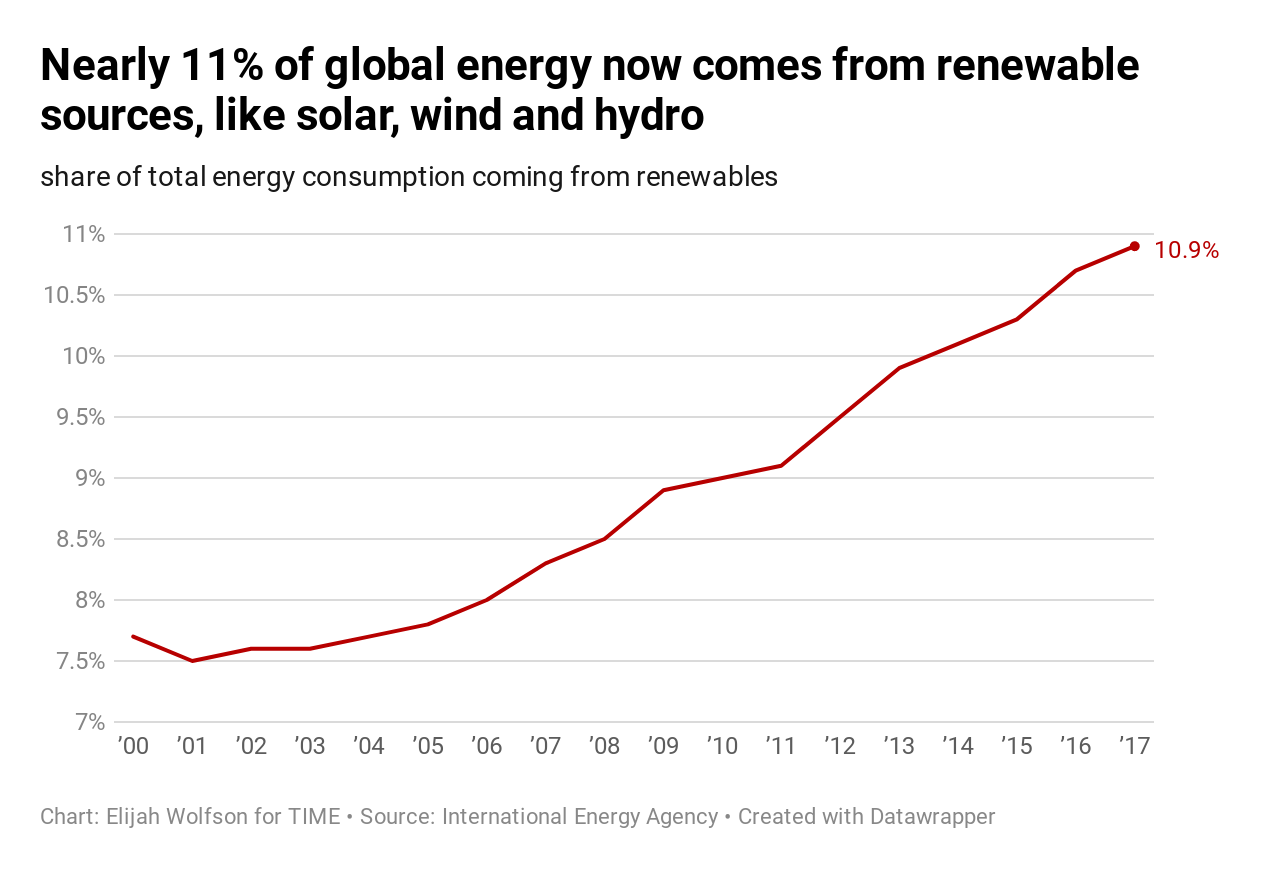 20 ways the world got better in 2019, in charts 20 Ways the World Got Better in 2019, in Charts  renewable energy share