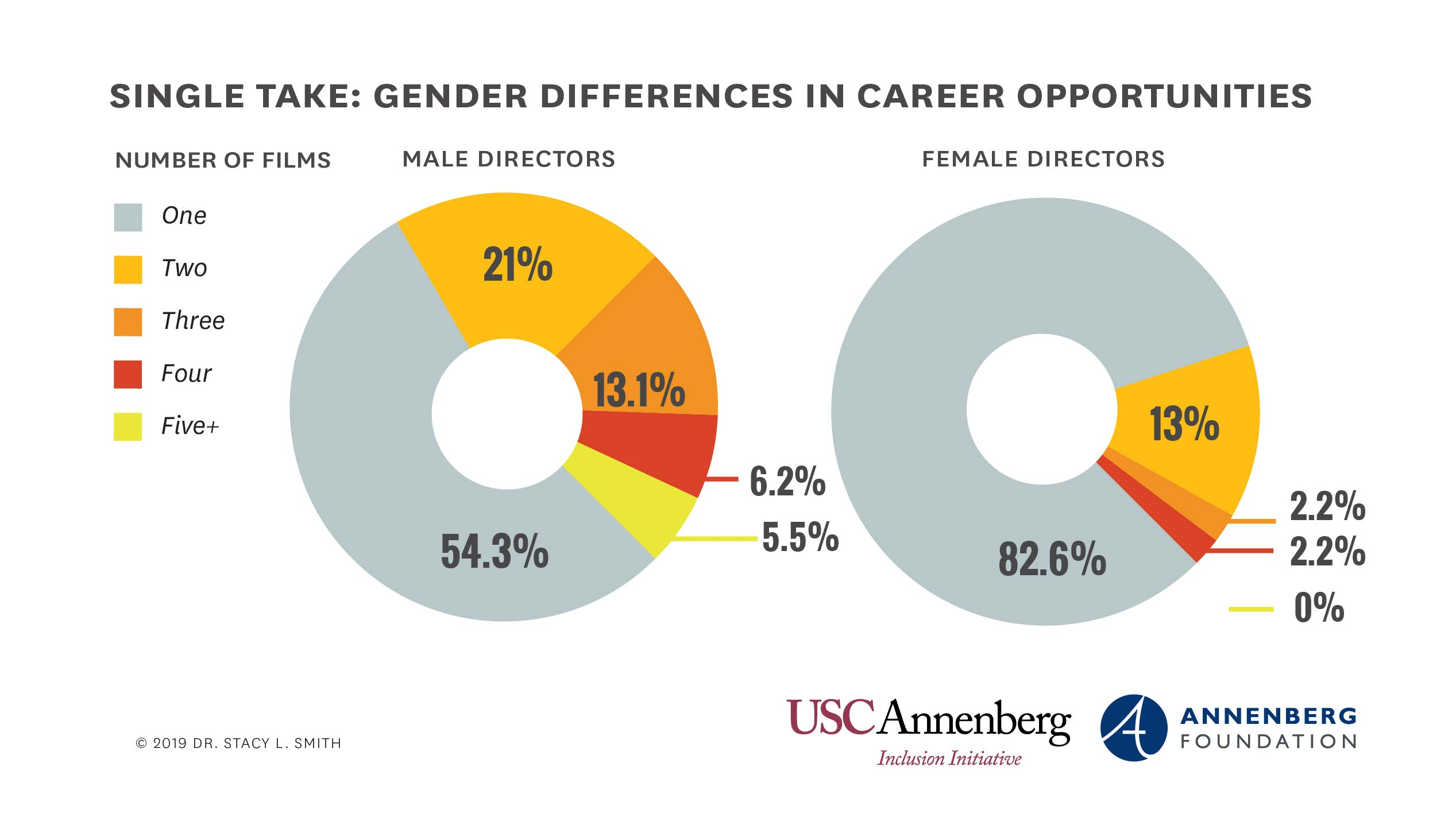 Annenberg Inclusion Initiative breaks down the differences in career opportunities for male and female directors