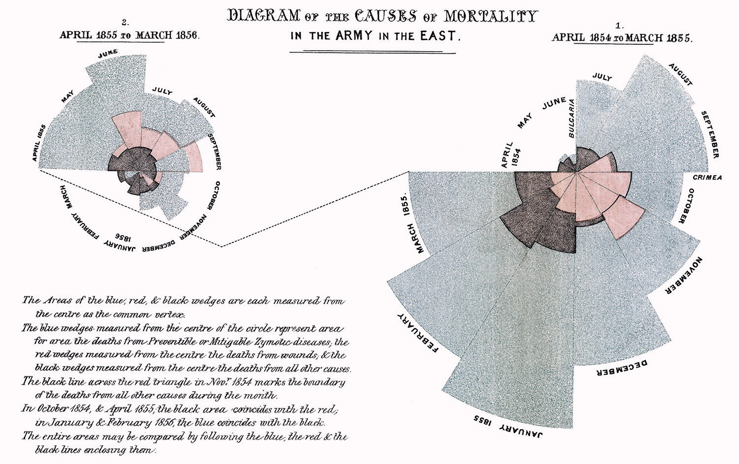 """Diagram of the Causes of Mortality in the Army in the East,"" in F. Nightingale, A Contribution to the Sanitary History of the British Army during the Late War with Russia (London: John W. Parker, 1859)."