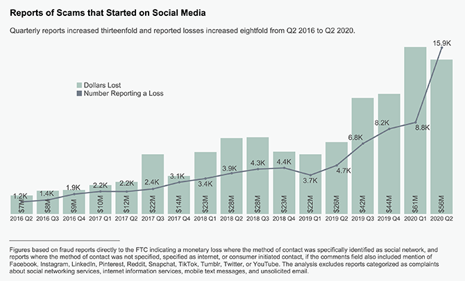 Reports of scams that started on social media have risen dramatically since 2016.