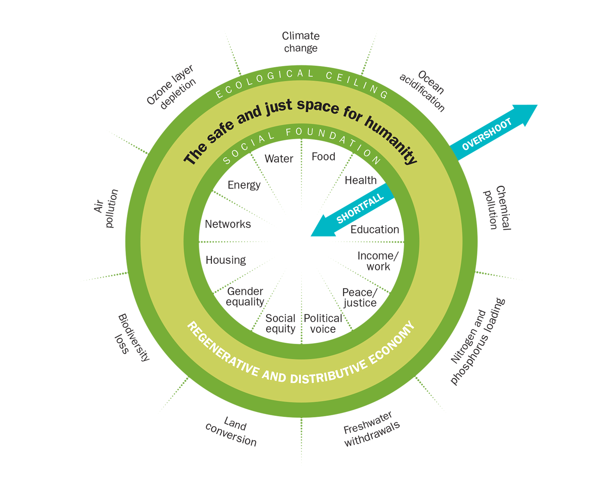 Inner Ring: Twelve essentials of life that no one in society should be deprived of; Outer Ring: Nine ecological limits of earth's life-supporting systems that humanity must not collectively overshoot; Sweet Spot: The space both environmentally safe and socially just where humanity can thrive