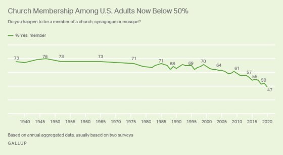 A graphic showing church membership among us adults dropping below 50% in 2020