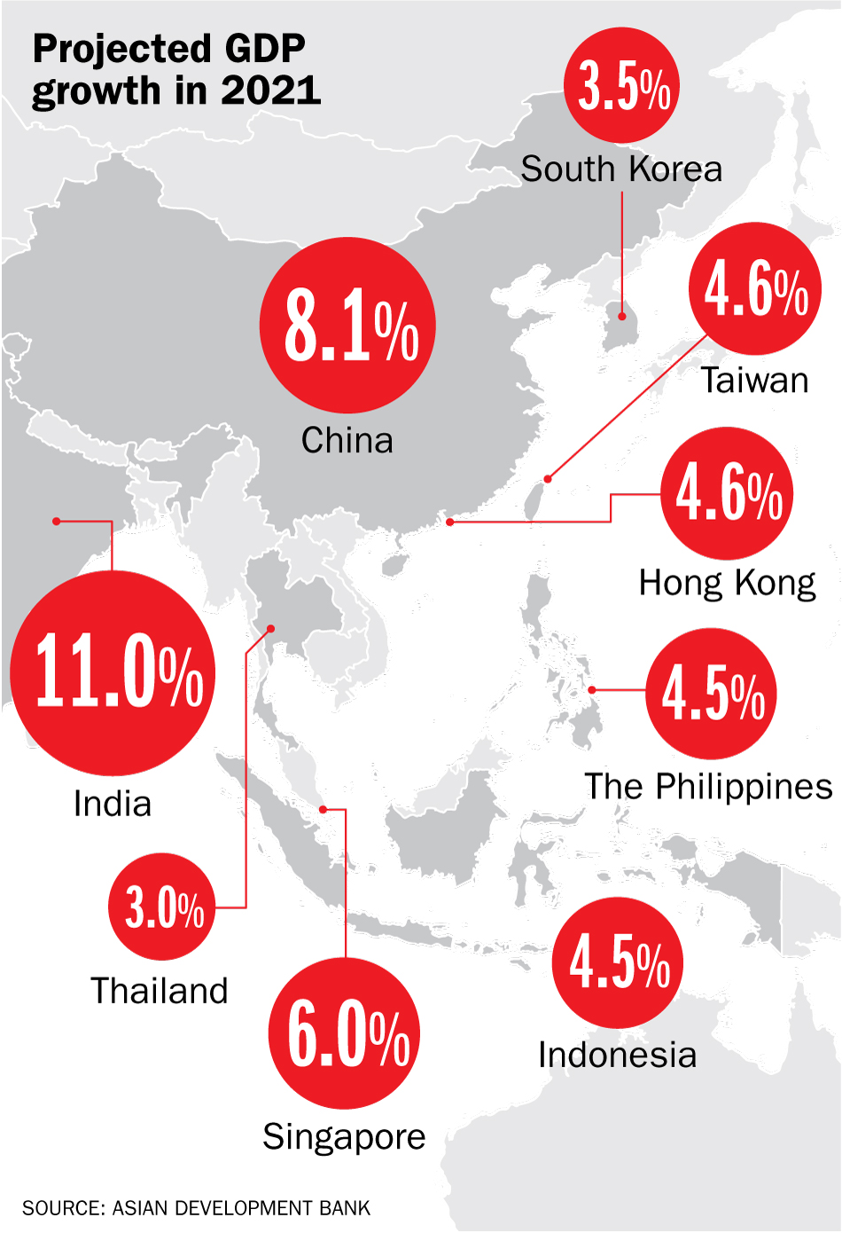 The 46 economies across the Asia-Pacific region, excluding Japan and Australia, are projected to rebound from the pandemic and grow by 7.3% in 2021, according to the Asian Development Bank.
