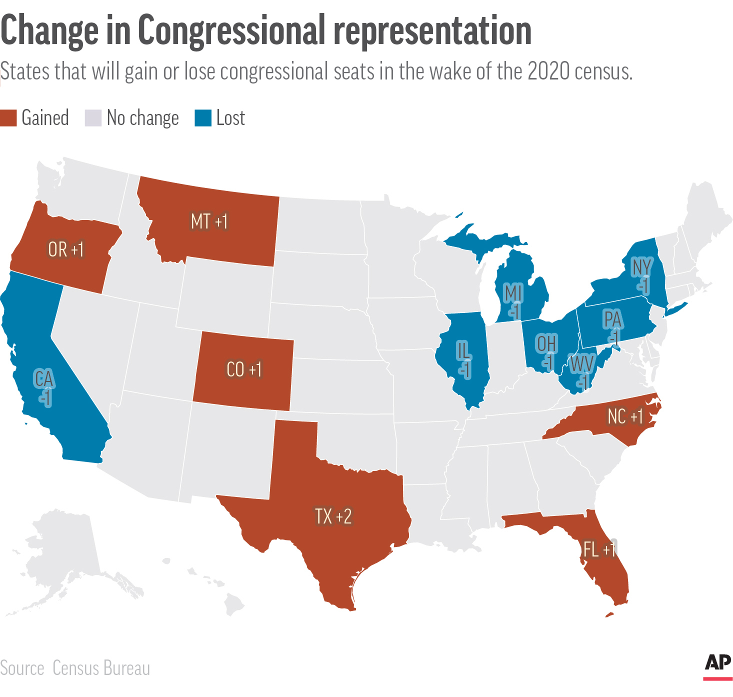 California and New York are among the states that will lose congressional seats in the wake of the 2020 census, while Texas and Florida will gain seats.