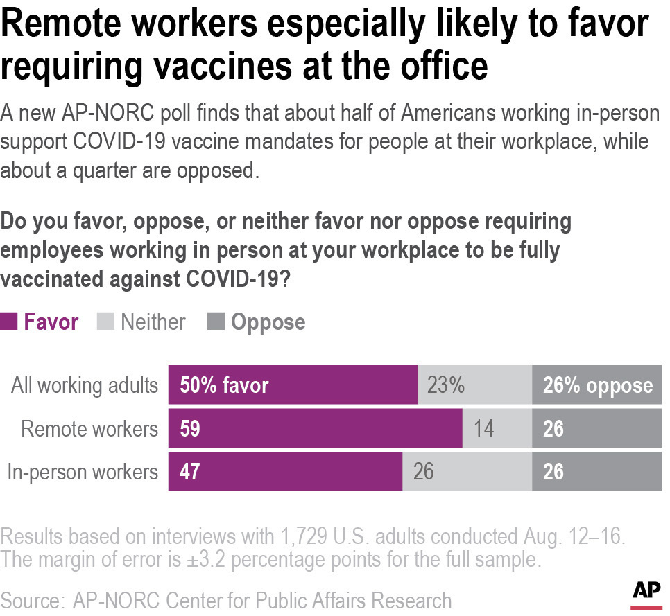 A new AP-NORC poll finds half of Americans working in person support COVID-19 vaccine mandates for people at their workplace.