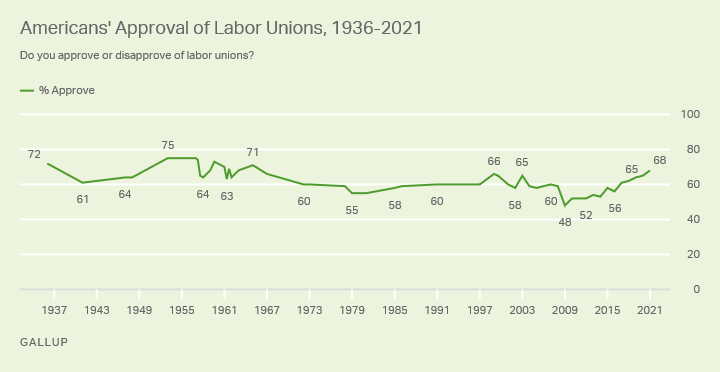 Support for labor unions has increased in recent years